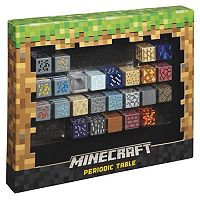 Minecraft Periodic Table
