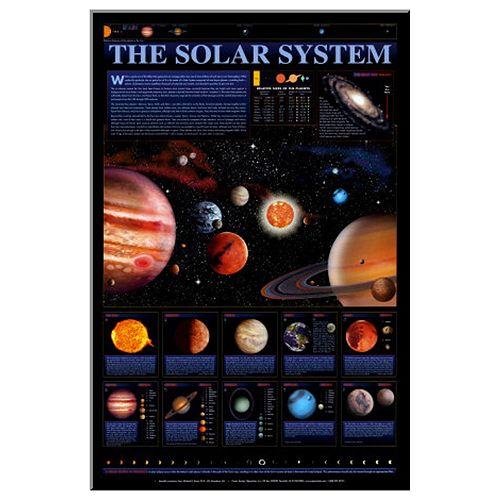 Art.com Solar System Chart Wall Art