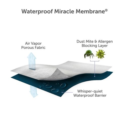 Protect-A-Bed Signature Waterproof Mattress Protector