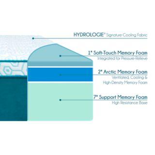 "Hydrologie 10"" Cooling Mattress"