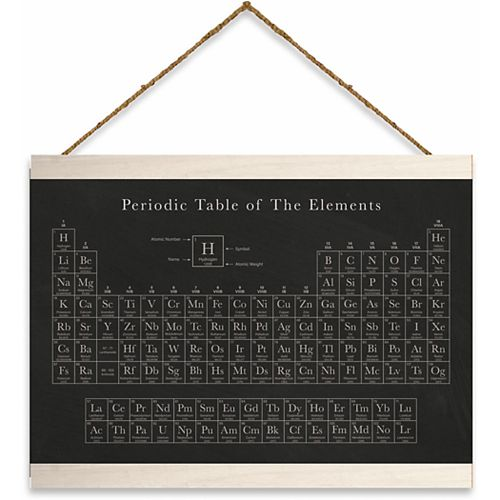 RoomMates Periodic Table Wall Hanging