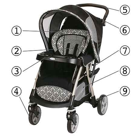Types of Strollers | Kohl's